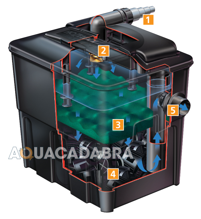 Hozelock ecocel pond filter fish gravity media box system for Koi fish filter